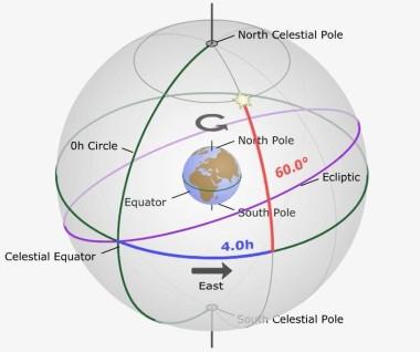 Celestial Sphere-Equatorial System